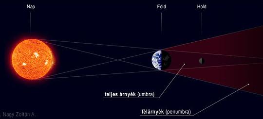 20070223_holdfogy_sematikus