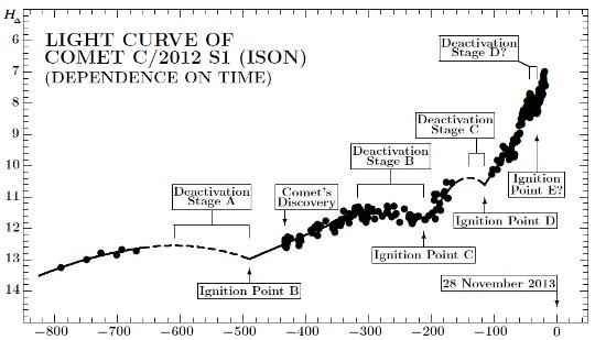 20131115-ison-sekanina1