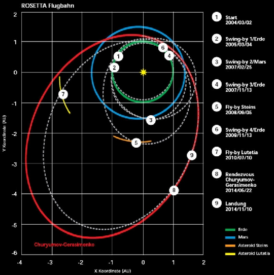 A Rosetta űrszonda pályája (fehér szaggatott vonal) a megvalósult, illetve tervezett események bejelölésével (számok). A 67P/Churyumov-Gerasimenko-üstökös pályáját folytonos piros vonal mutatja (www.enterprisemission.com).
