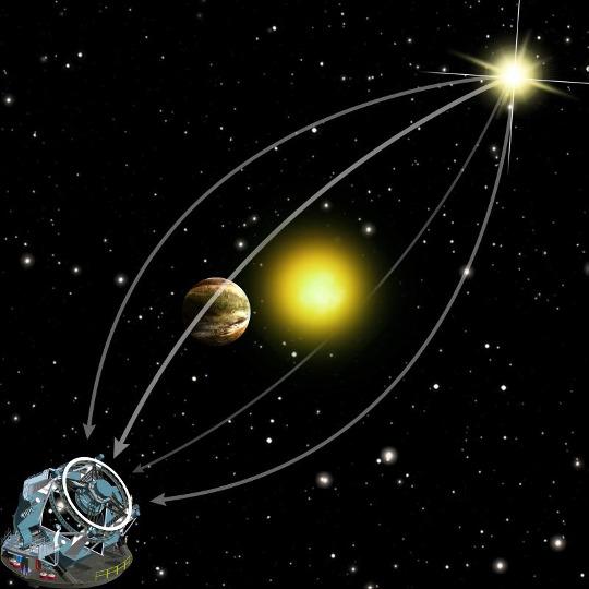 A mikrolencsézés működési elve: ha egy égitest pont jó helyen halad el köztünk és egy távoli csillag között, a gravitációja felénk fókuszálja annak fényét.