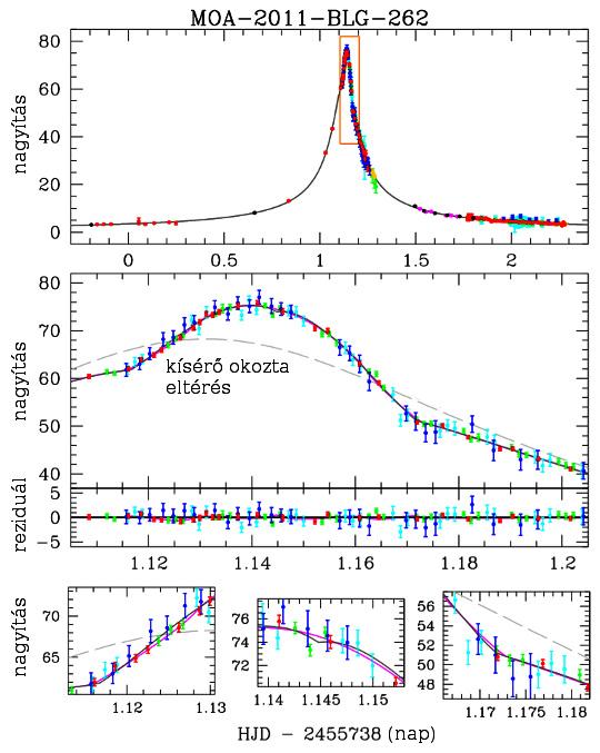 A MOA-2011-BLG-262 megfigyelései. Fent: a teljes fénygörbe. Középen: a legnagyobb nagyítás (fényesedés) időszaka: a szürke szaggatott vonal jelzi, milyen változást okozna egyetlen égitest. Az alsó ábrák a legnagyobb eltéréseket mutatják a bolygó-hold (fekete vonal) és a csillag-bolygó (lila vonal) modellek között.