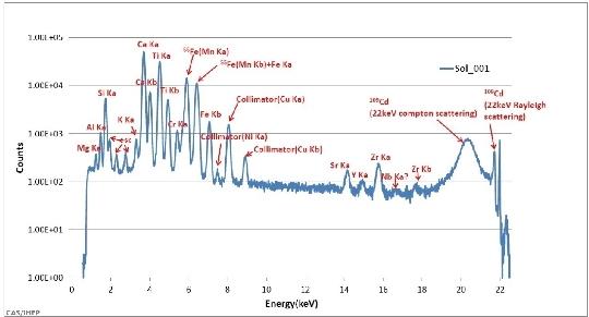 A Chang'e-3 holdjáró fedélzeti APXS mműszerével a holdi regolit elemgyakoriságának első meghatározása jelentős titán előfordulást mutat (kép: Kínai Tudományos Akadémia Nagyenergiás Kutatóintézete, IHEP).