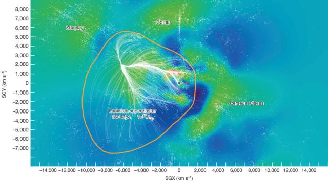 A kozmikus környezetünkben lévő galaxisok eloszlása szupergalaktikus koordinátarendszerben. A (0,0) pontban lévő sötét pötty jelzi galaxisunk, a Tejútrendszer helyét. A színes kontúrok a galaxisok tébeli sűrűségét jelzik (kék: ritka, zöld: közepes, vörös: sűrű). A fehér pontok a vizsgálatban szereplő egyedi galaxisok pozícióit mutatják. A narancssárga  vonal jelöli az újonnan definiált Laniakea szuperhalmaz határait.