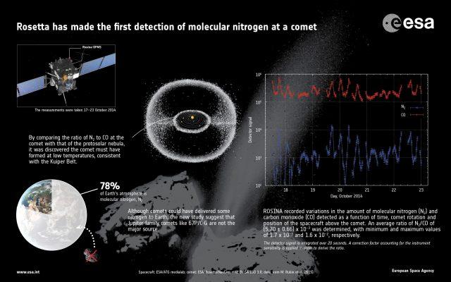 20150328_rosetta_67p_nitrogen_molekula_kimutatasa_2
