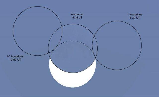A napfogyatkozás kontaktusidőpontjai (minden időadathoz 1 órát hozzá kell adni). (Meteor csillagászati évkönyv 2015)