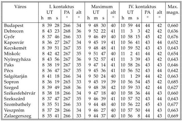 A Magyarország nagyobb városaira érvényes kontaktusadatokat a táblázat tartalmazza. Az időpontok Világidőben (UT) szerepelnek, ezért 1 órát hozzá kell adni! Forrás: Meteor csillagászati évkönyv 2015 (MCSE)