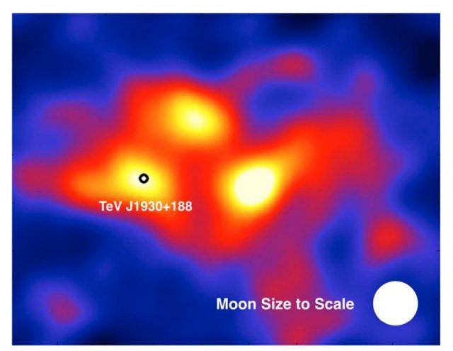 A korábban csak pontszerű gammasugárzó forrásként ismert TeV J1930+188 régió a HAWC mérései alapján komplex struktúrát mutat. A nagy energiájú fotonok ebben az esetben egy, a Tejútrendszerben lévő neutroncsillag környezetében közel fénysebességgel mozgó részecskékből származnak. A fehér kör a telehold méretét jelzi (HAWC Collaboration)