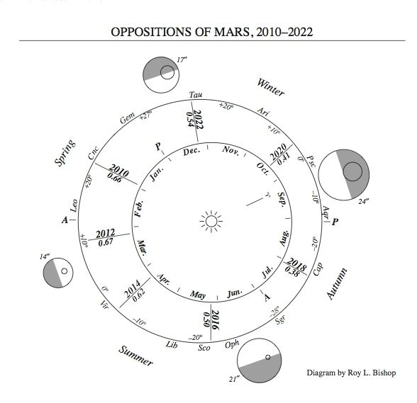 mars-oppositions-2010-2022-roy-bishop-RASC