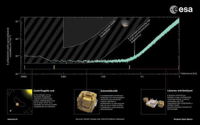 A LISA Pathfinder teljesítménye (Illsuztráció: ESA)