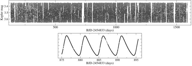 A V1154 Cyg teljes adatsora, és egy részlet kiemelve. A fényváltozást a jellegzetes cefeida pulzáció uralja. (Derekas et al. 2016)