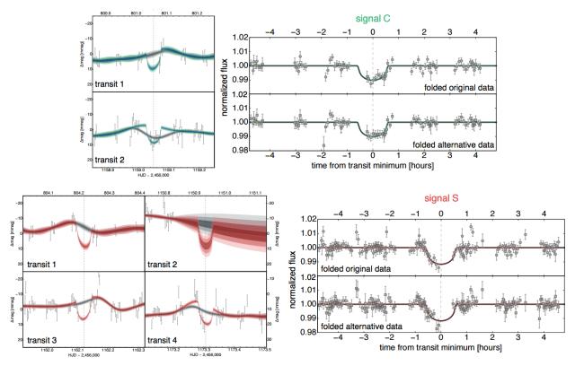 A MOST űrtávcső mérései. Felül az ismert keringésre illesztett modell, alul a szabad paraméterekkel keresett (nem valós) fedés. (Forrás: Kipping et al.)