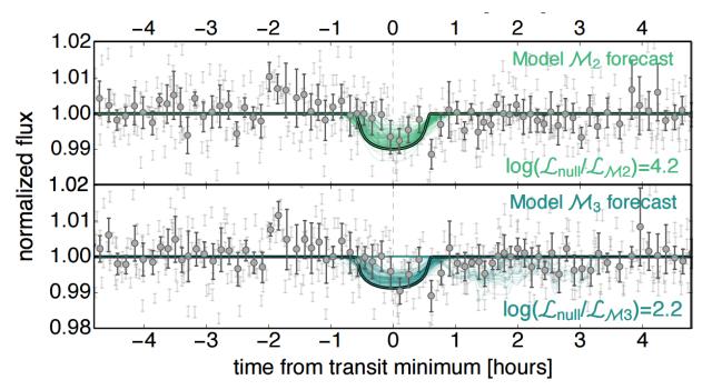 A HATSouth mérések. Nincs nyome fedésnek a várt időpontban. (Alul és felül két különböző modellel illesztve). (Forrás: Kipping et al.)