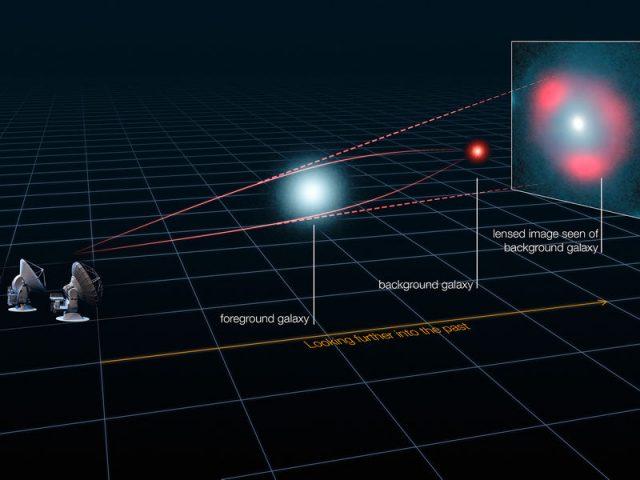 A gravitációs lencsézés alapelve: a közbülső, nagy tömegű objektum gravitációja módosítja maga körül a téridőt: a fénysugarak  ezen a téridőn áthaladva eltérülni látszanak. Megfelelő pozícióból a különböző irányokba indult fénysugarak újra összefókuszálódnak, és kirajzolják az Einstein-gyűrűt. (Forrás: ALMA (ESO/NRAO/NAOJ), L. Calçada (ESO), Y. Hezaveh et al.)