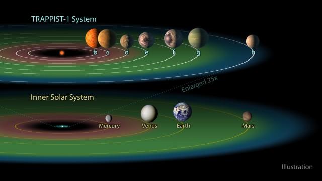 A fenti ábrán TRAPPIST-1, az alsón a Naprendszer belső bolygóinak pályája látható. (Kép: NASA/JPL-Caltech)