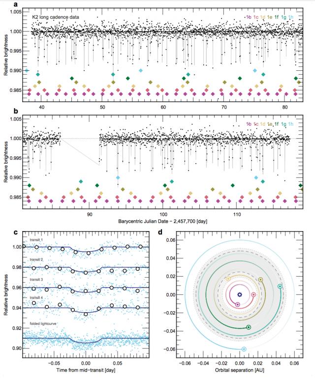 Felül: az egyes bolygók fedései a K2 adatokban. Alul, balra: a h bolygó három egyedi fedése, és az átlagolt jel. Jobbra: a rendszer sematikus képe. (Luger et al.)