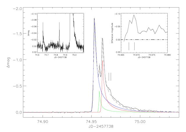 A legerősebb, három egyedi kitörésből álló összetett fler a Kepler méréseiből. Az eseményt megelőzte két kisebb, feltehetően kapcsolódó fler (balra), illetve a lefutás közben is mintha látszódna még két apróbb felfénylés (jobbra). (Forrás: Vida et al. 2017)