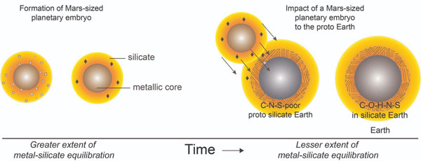 szén-nitrogén randevú